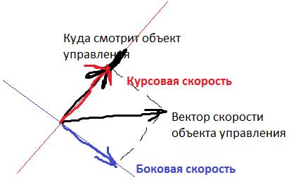 Поиск в пространстве стратегий. AI водитель - 5