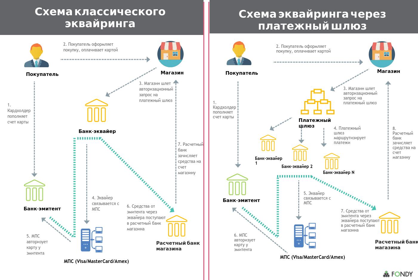 Роль платежного сервиса в онлайн-транзакциях - 2
