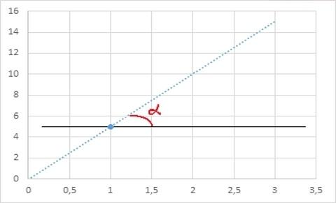 Теоретические основы сплайн-интерполяции или почему IQ тесты не имеют решения - 10