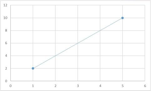 Теоретические основы сплайн-интерполяции или почему IQ тесты не имеют решения - 4
