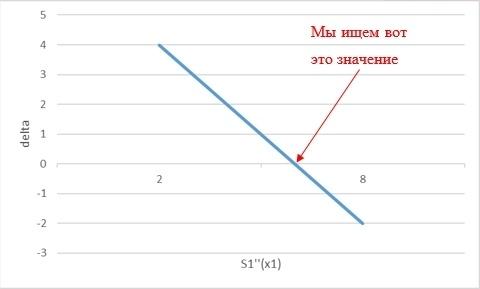 Теоретические основы сплайн-интерполяции или почему IQ тесты не имеют решения - 47