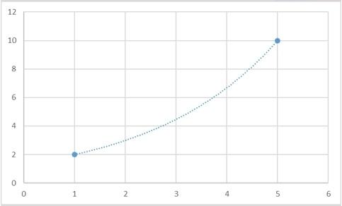 Теоретические основы сплайн-интерполяции или почему IQ тесты не имеют решения - 5