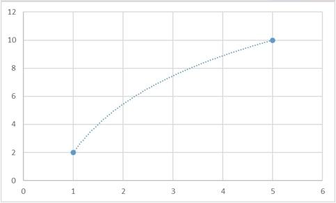 Теоретические основы сплайн-интерполяции или почему IQ тесты не имеют решения - 6