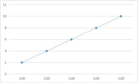 Теоретические основы сплайн-интерполяции или почему IQ тесты не имеют решения - 62