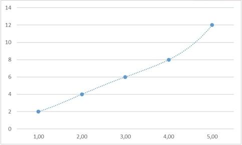Теоретические основы сплайн-интерполяции или почему IQ тесты не имеют решения - 64