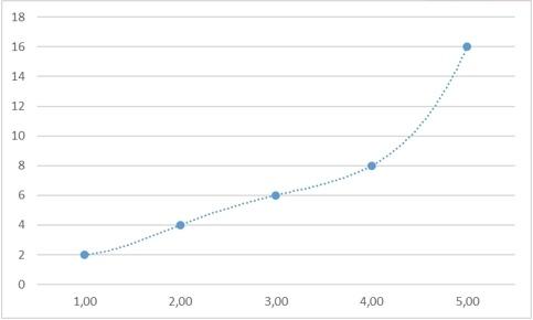 Теоретические основы сплайн-интерполяции или почему IQ тесты не имеют решения - 66