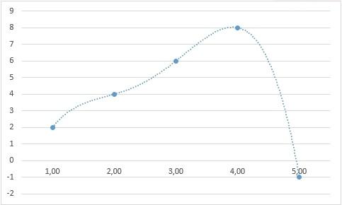 Теоретические основы сплайн-интерполяции или почему IQ тесты не имеют решения - 68