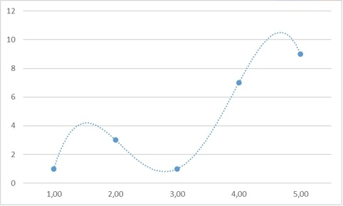 Теоретические основы сплайн-интерполяции или почему IQ тесты не имеют решения - 72