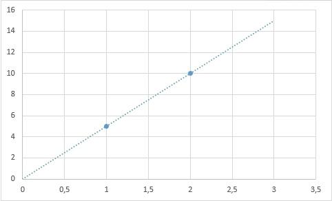 Теоретические основы сплайн-интерполяции или почему IQ тесты не имеют решения - 9