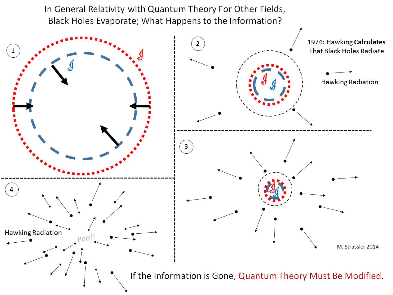 Введение в парадокс исчезновения информации в чёрной дыре - 4