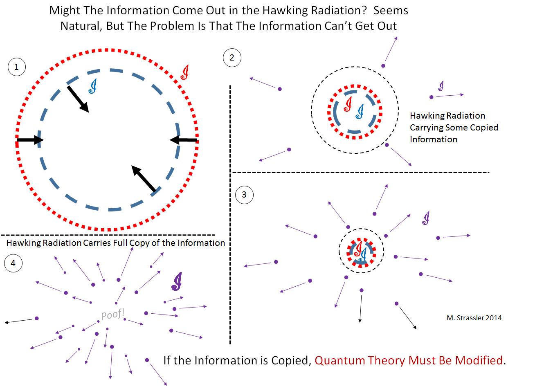 Введение в парадокс исчезновения информации в чёрной дыре - 5