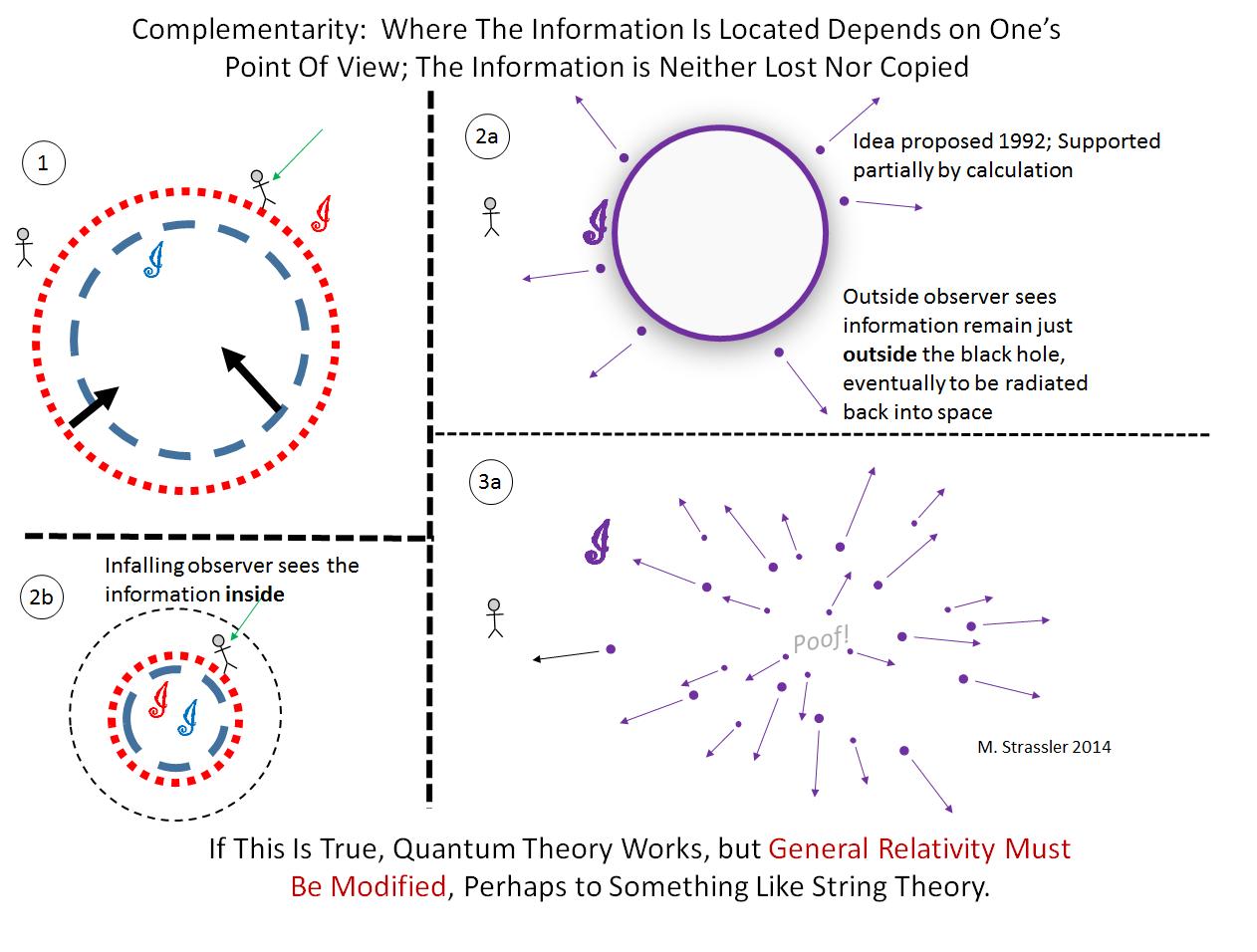 Введение в парадокс исчезновения информации в чёрной дыре - 6