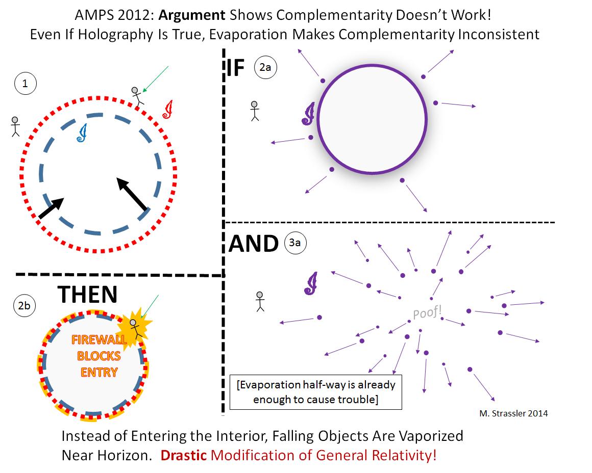 Введение в парадокс исчезновения информации в чёрной дыре - 8