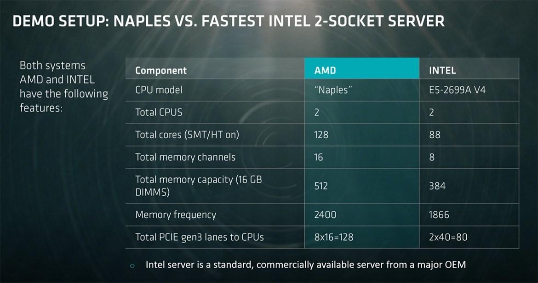 AMD анонсировала 32-ядерный серверный процессор Naples - 4