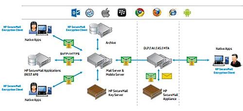 HPE SecureMail − лучшее ПО для безопасной электронной почты 2017 г - 3