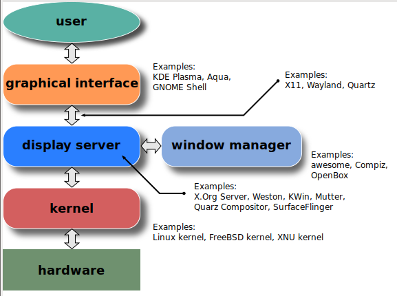 Wayland, как замена X Window System - 2