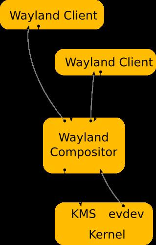 Wayland, как замена X Window System - 3