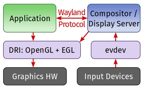 Wayland, как замена X Window System - 4