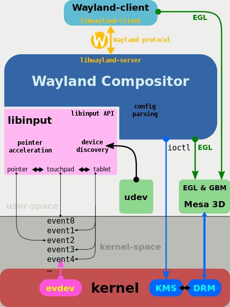 Wayland, как замена X Window System - 1