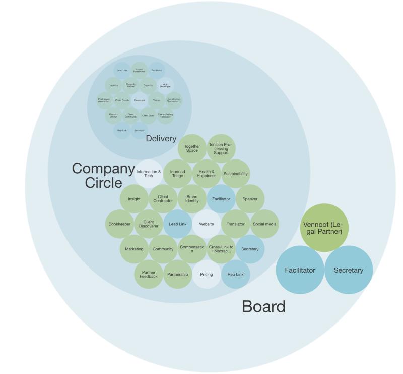 Бирюзовые организации: примеры и общие ответы - 2