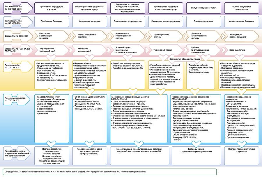 Система менеджмента качества: как разобраться в стандартах и запустить процесс их внедрения в компании - 3