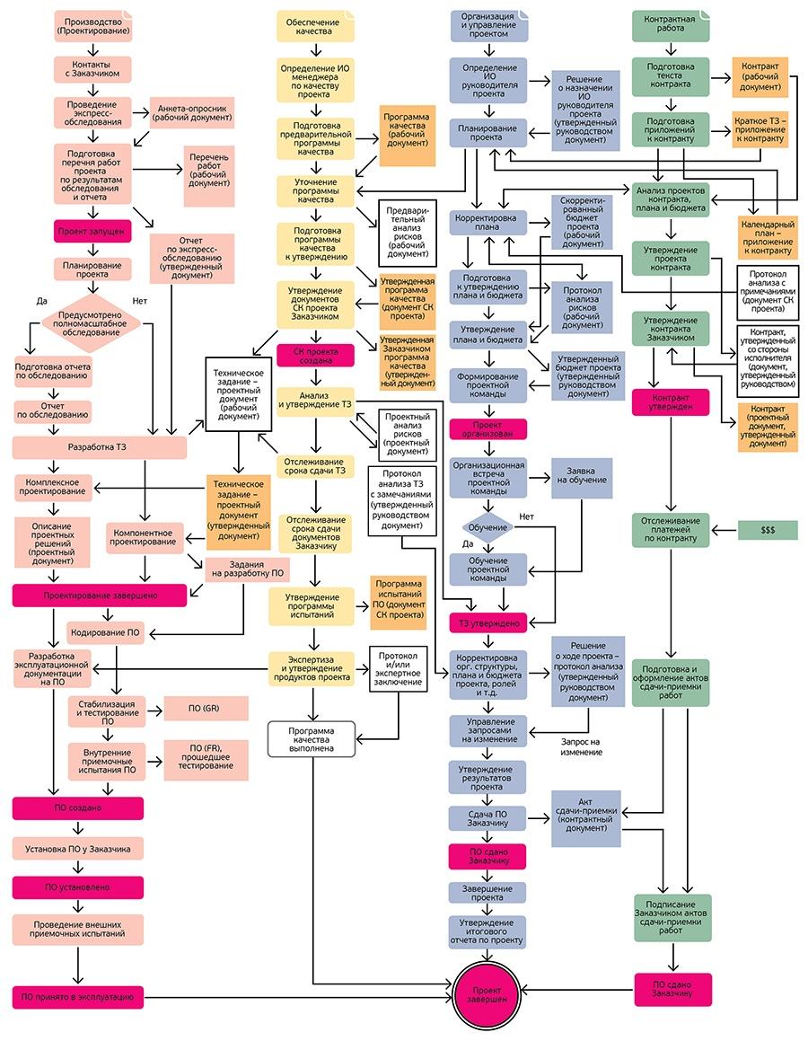 Система менеджмента качества: как разобраться в стандартах и запустить процесс их внедрения в компании - 4