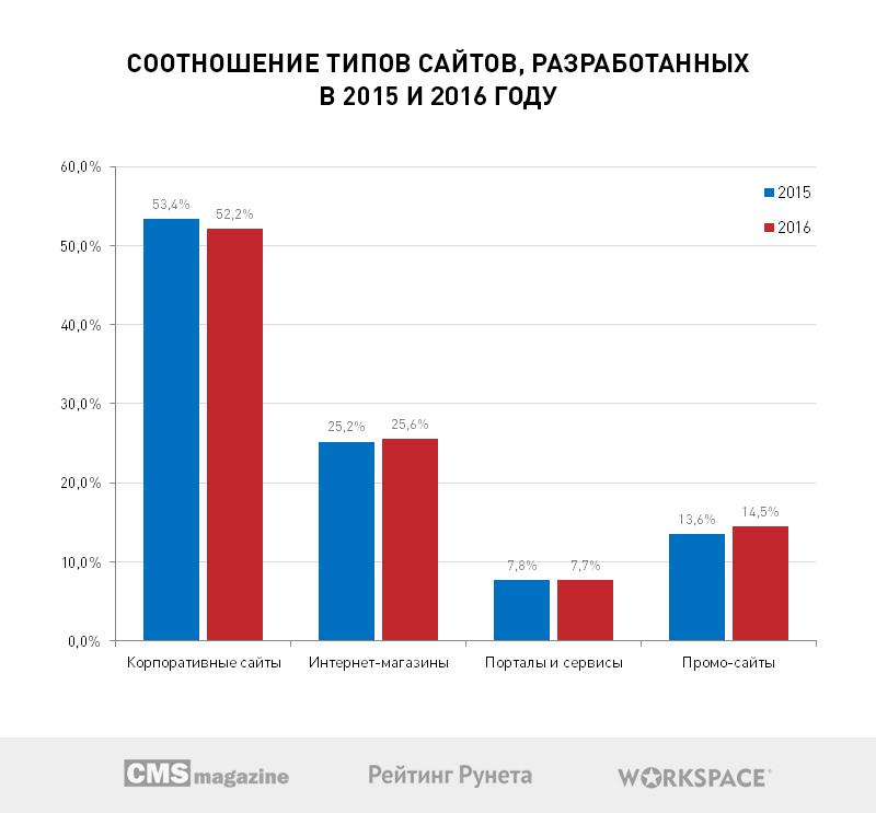 Больше половины веб-студий Рунета хотят открыть собственные коммерческие проекты в 2017 году - 2