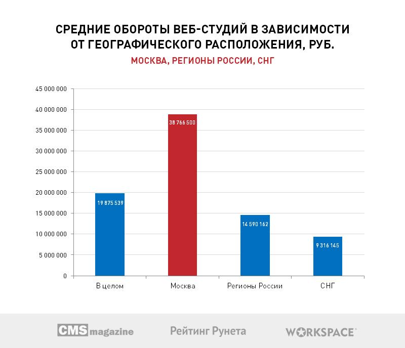 Больше половины веб-студий Рунета хотят открыть собственные коммерческие проекты в 2017 году - 3