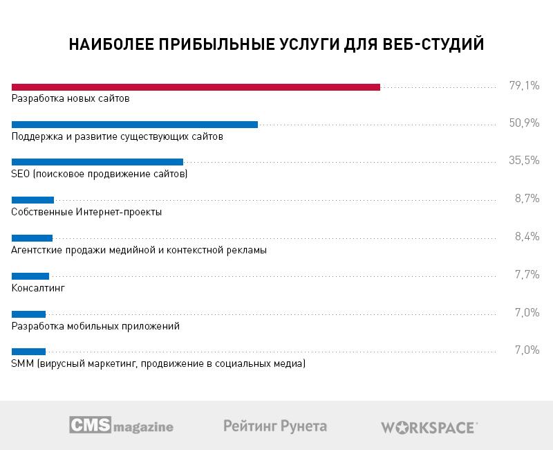 Больше половины веб-студий Рунета хотят открыть собственные коммерческие проекты в 2017 году - 4