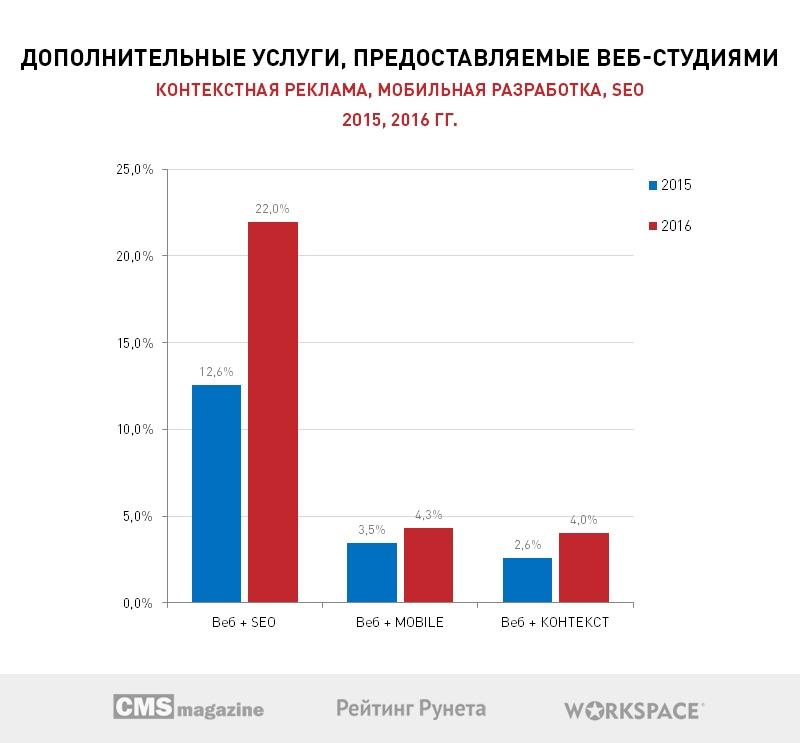 Больше половины веб-студий Рунета хотят открыть собственные коммерческие проекты в 2017 году - 5