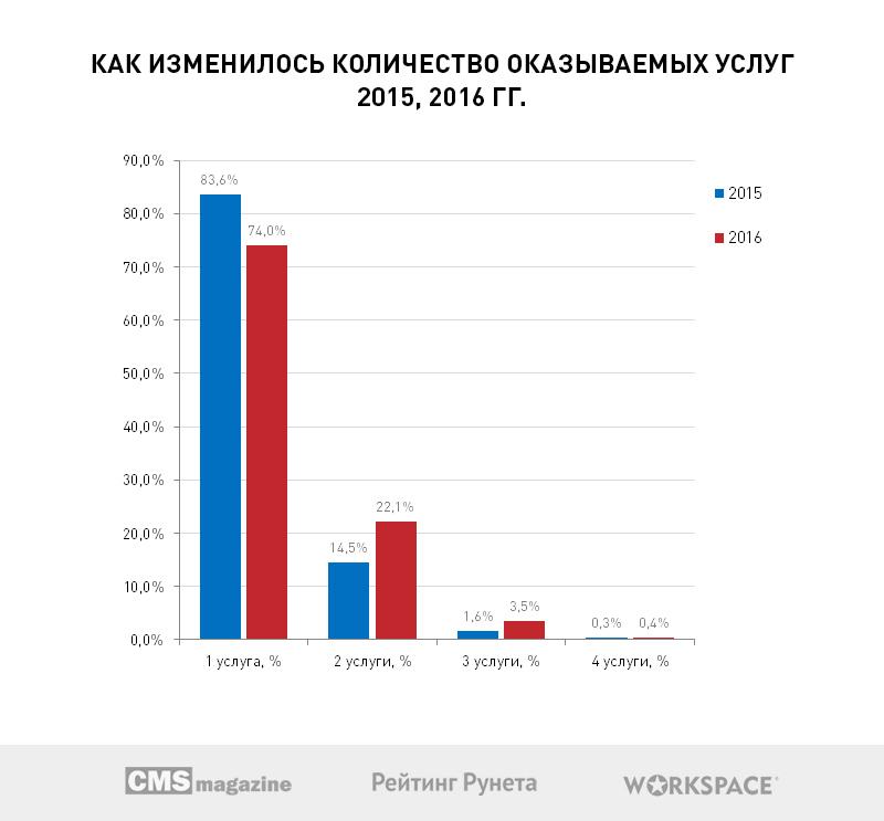 Больше половины веб-студий Рунета хотят открыть собственные коммерческие проекты в 2017 году - 6