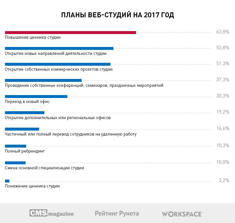 Больше половины веб-студий Рунета хотят открыть собственные коммерческие проекты в 2017 году - 7