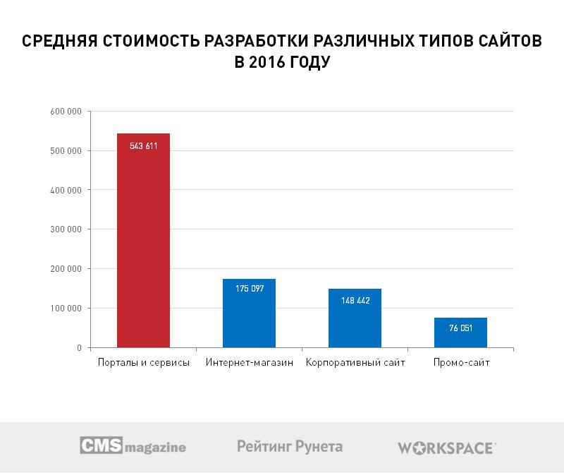 Больше половины веб-студий Рунета хотят открыть собственные коммерческие проекты в 2017 году - 1