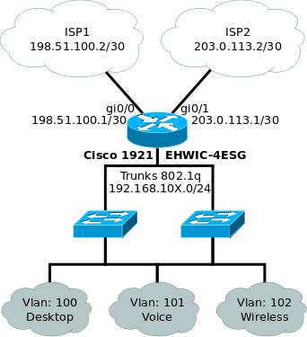 Два провайдера одновременно или Dual ISP with VRF на Cisco | Part 2 - 2