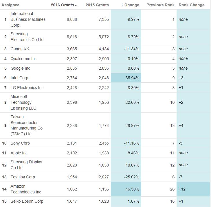 Среди компаний первой десятки наибольший прирост числа полученных патентов показала Intel