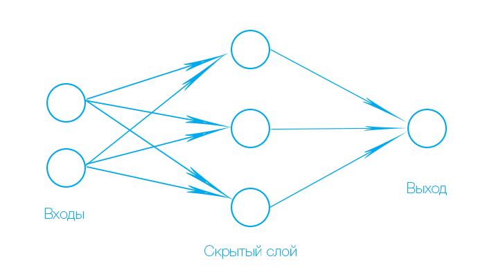 Нейронные сети. Краткое введение - 3