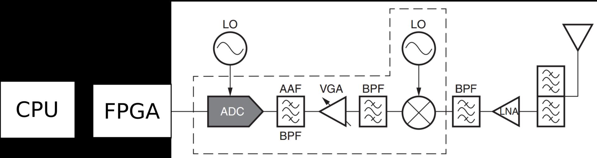 Революция в радиотехнике? RF-ARM-FPGA SoC - 2