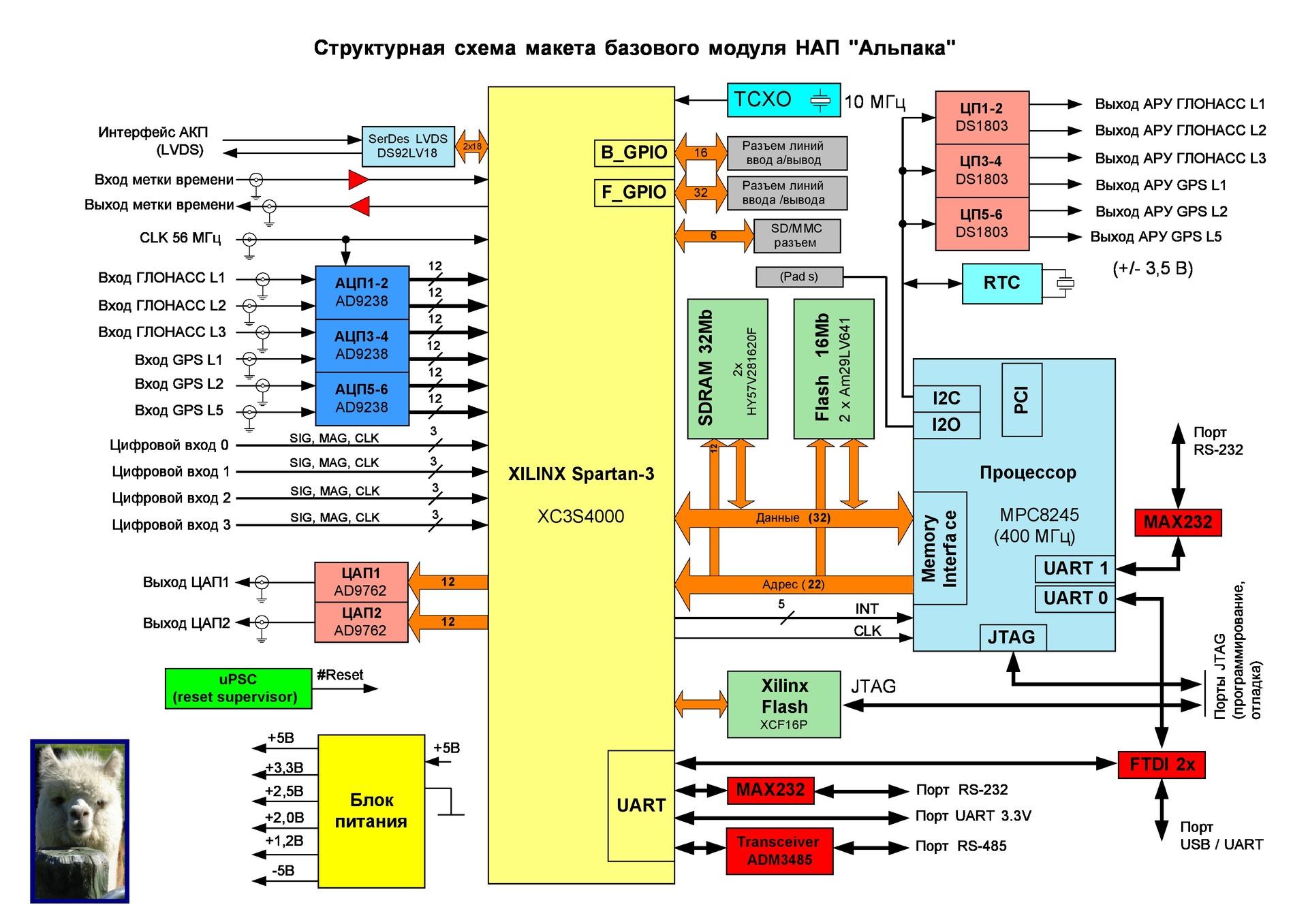 Революция в радиотехнике? RF-ARM-FPGA SoC - 3
