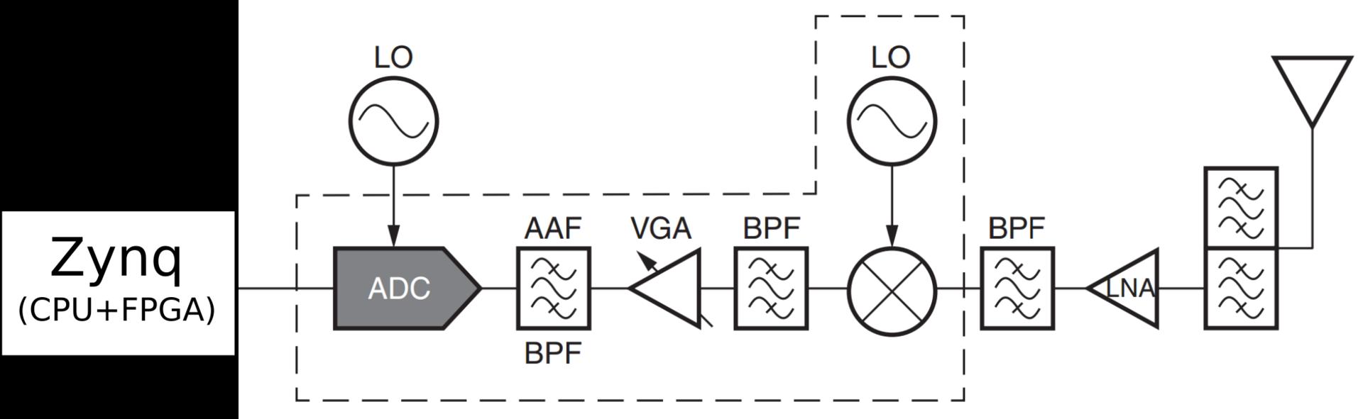 Революция в радиотехнике? RF-ARM-FPGA SoC - 4