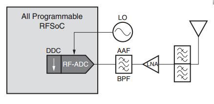 Революция в радиотехнике? RF-ARM-FPGA SoC - 6