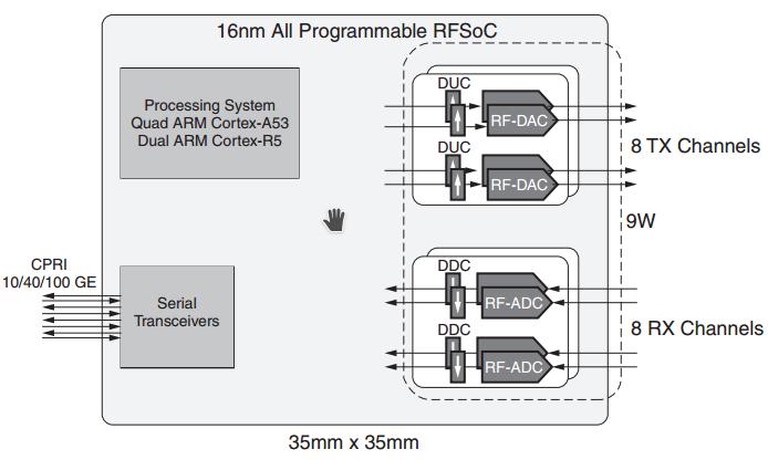 Революция в радиотехнике? RF-ARM-FPGA SoC - 7