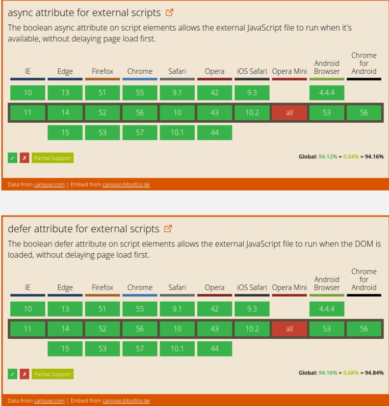 Асинхронный JavaScript против отложенного - 4