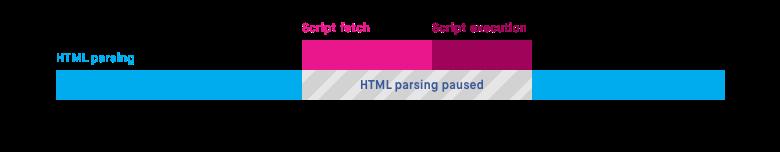 Асинхронный JavaScript против отложенного - 1
