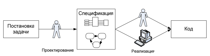Как проектируют программы: от UML до автоматного подхода - 2