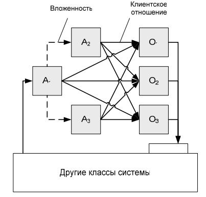 Как проектируют программы: от UML до автоматного подхода - 3