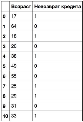 Открытый курс машинного обучения. Тема 3. Классификация, деревья решений и метод ближайших соседей - 46