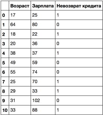 Открытый курс машинного обучения. Тема 3. Классификация, деревья решений и метод ближайших соседей - 50