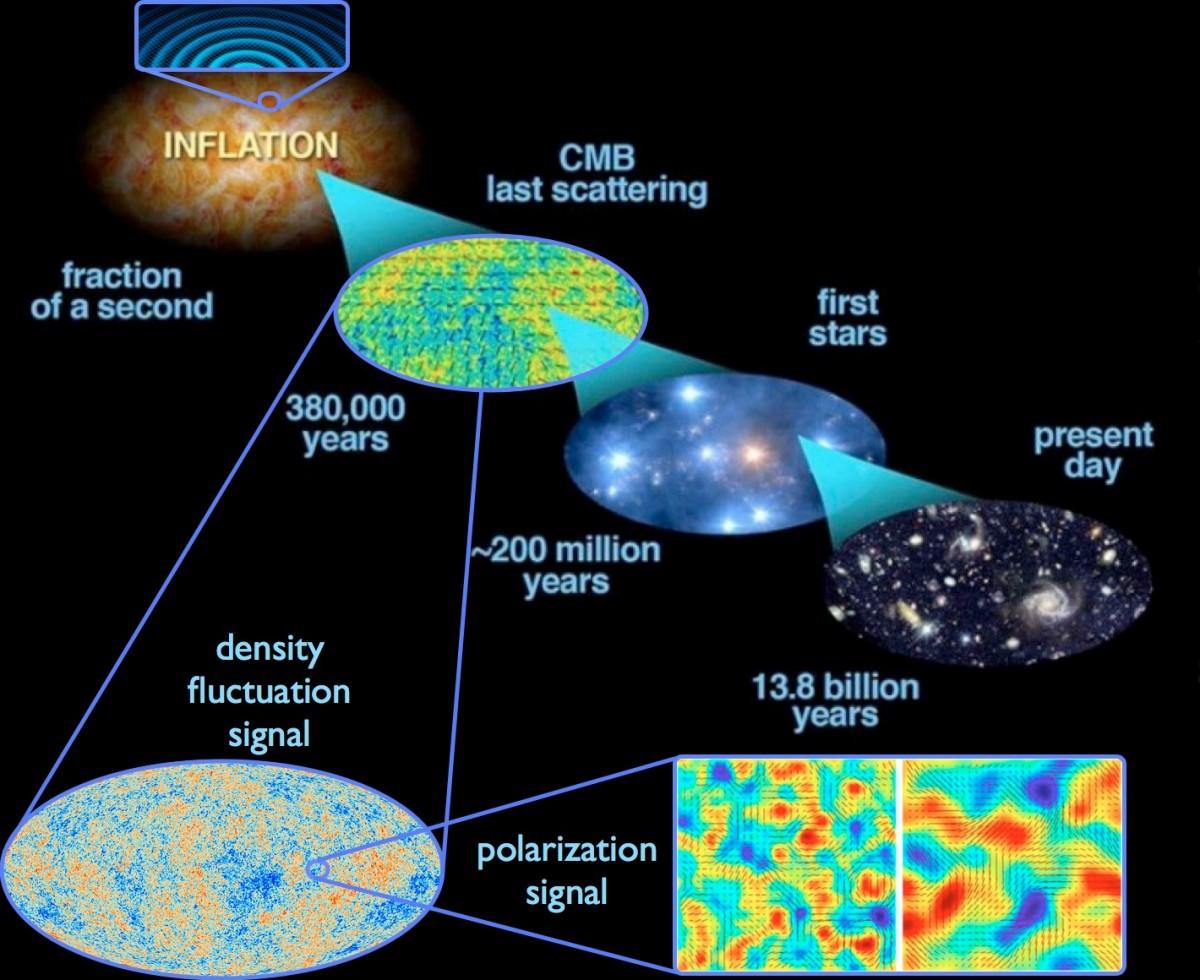 Спросите Итана: может ли тёмная энергия привести к повтору жизненного цикла Вселенной? - 3