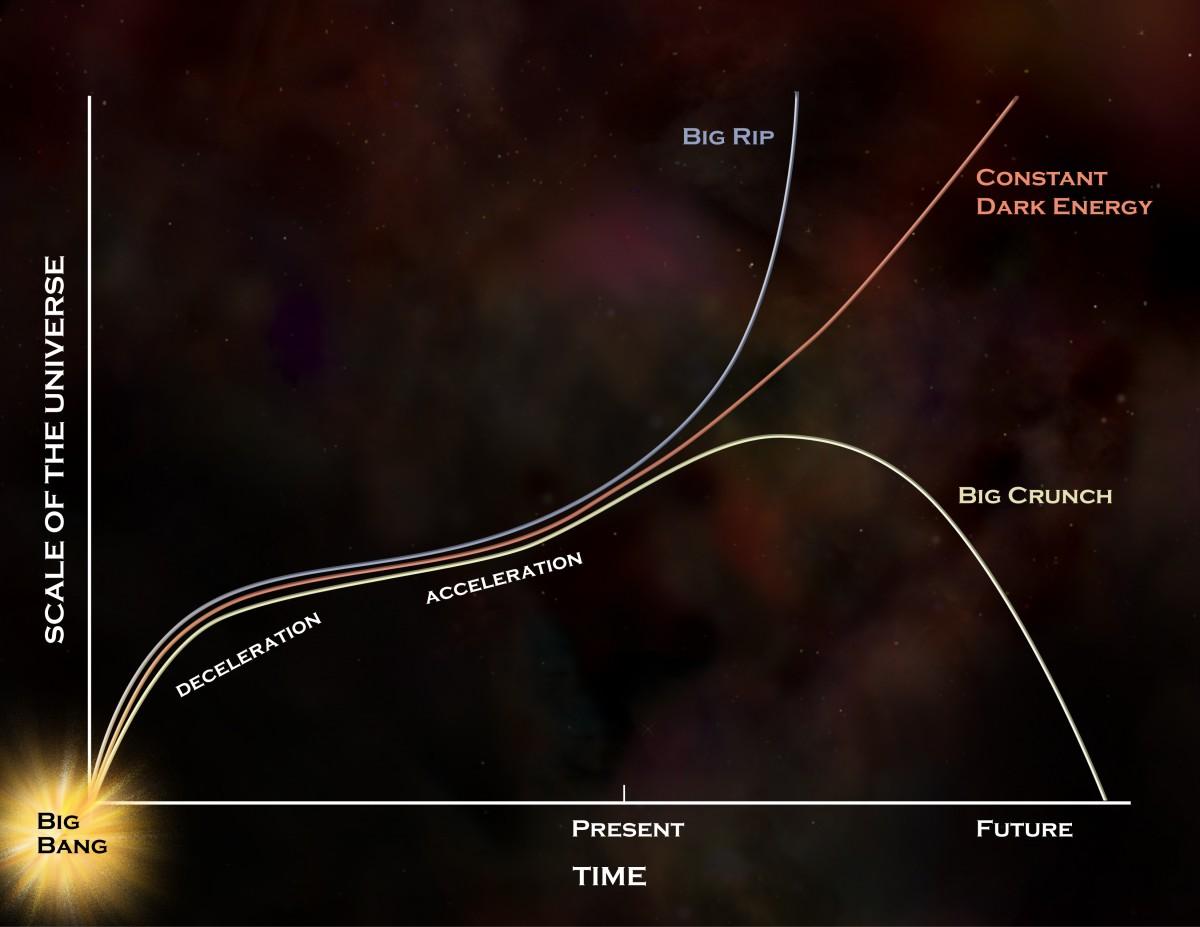 Спросите Итана: может ли тёмная энергия привести к повтору жизненного цикла Вселенной? - 6