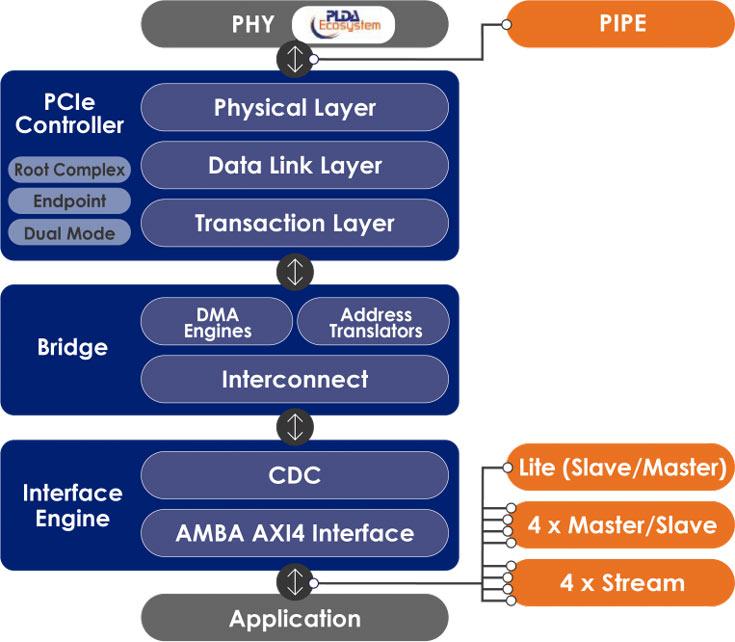 Мост XpressRICH4-AXI избавляет разработчиков от ручной корректировки и позволяет сохранить максимальную производительность интерфейса